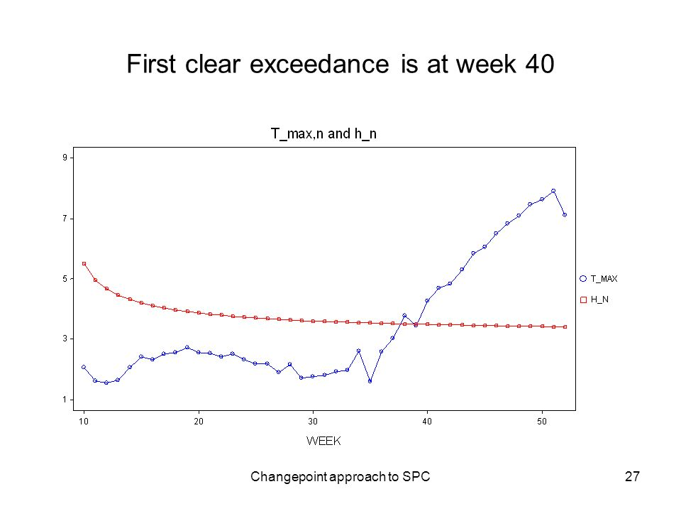 Changepoint approach to SPC27 First clear exceedance is at week 40
