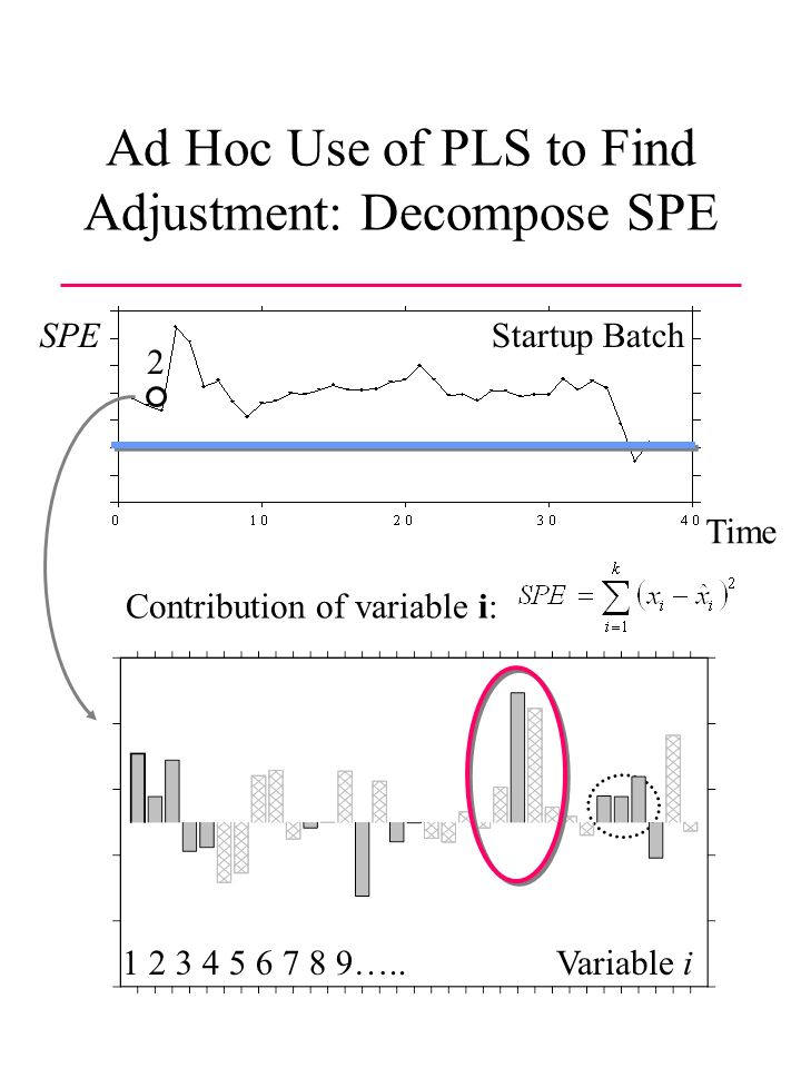 Ad Hoc Use of PLS to Find Adjustment: Decompose SPE SPE 2 Variable i Contribution of variable i: 1 2 3 4 5 6 7 8 9…..