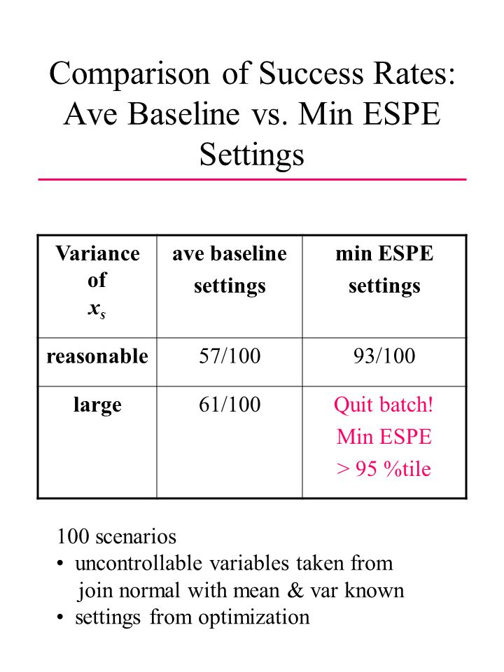 Comparison of Success Rates: Ave Baseline vs.
