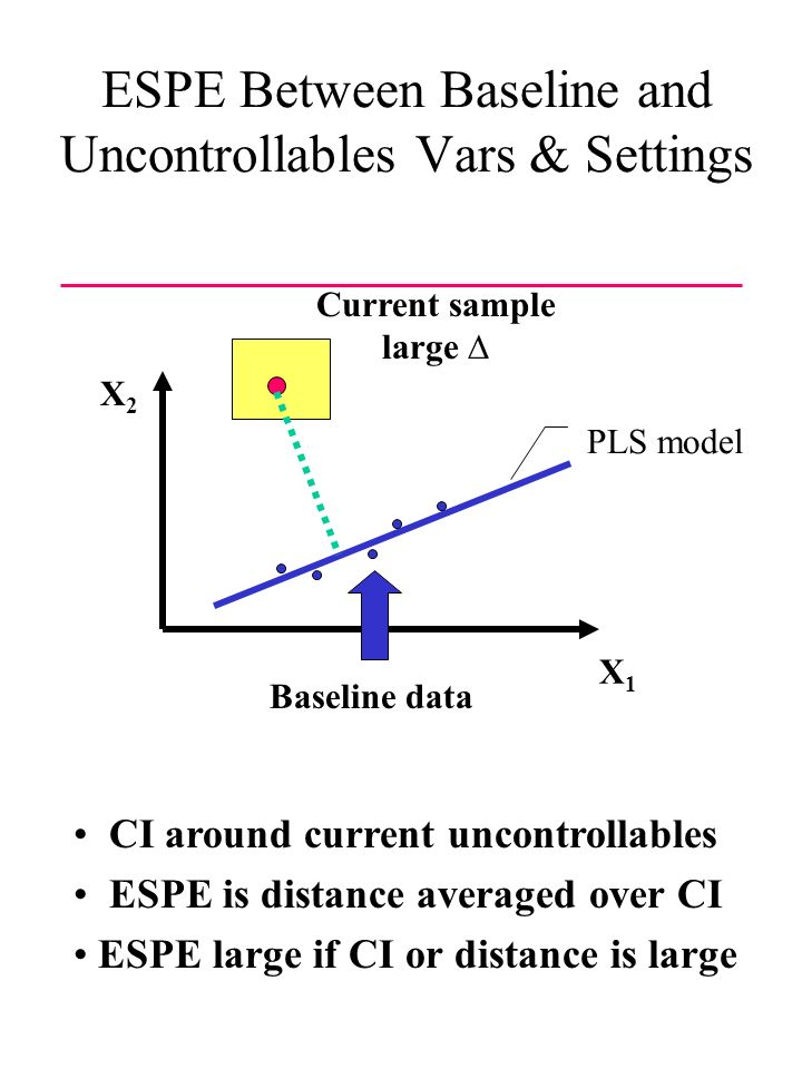 ESPE Between Baseline and Uncontrollables Vars & Settings X1X1 Current sample large Baseline data PLS model X2X2 CI around current uncontrollables ESPE is distance averaged over CI ESPE large if CI or distance is large