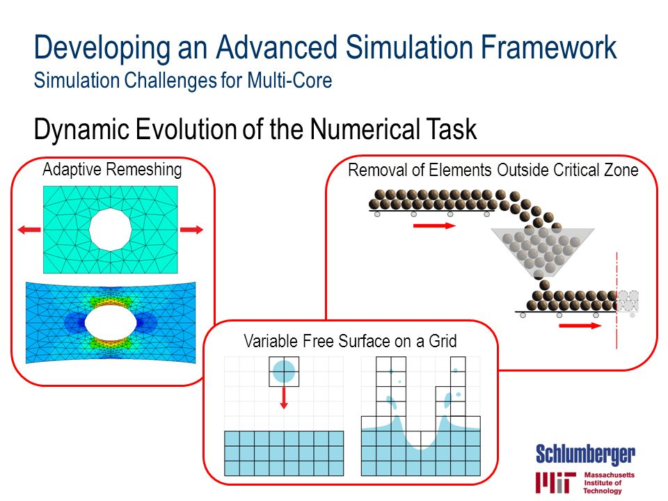 Dynamic Evolution of the Numerical Task Adaptive Remeshing Removal of Elements Outside Critical Zone Variable Free Surface on a Grid