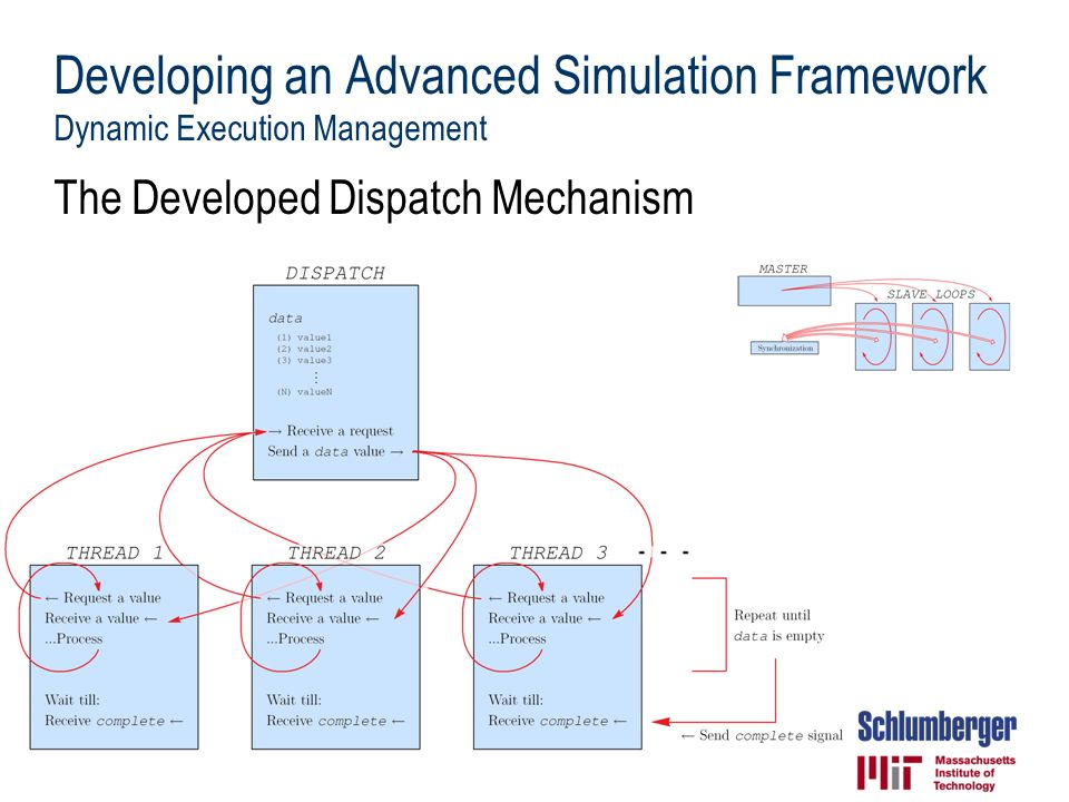 Developing an Advanced Simulation Framework Dynamic Execution Management The Developed Dispatch Mechanism