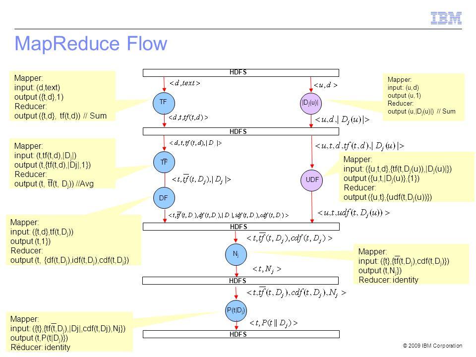 © 2009 IBM Corporation10 MapReduce Flow HDFS TF UDF DF ¯ TF NjNj |D j (u)| HDFS Mapper: input: (u,d) output (u,1) Reducer: output (u,|D j (u)|) // Sum Mapper: input: (d,text) output ({t,d},1) Reducer: output ({t,d}, tf(t,d)) // Sum Mapper: input: ({t,d},tf(t,D j )) output (t,1}) Reducer: output (t, {df(t,D j ),idf(t,D j ),cdf(t,D j }) HDFS Mapper: input: (t,tf(t,d),|D j |) output (t,{tf(t,d),|Dj|,1}) Reducer: output (t, tf(t, D j )) //Avg Mapper: input: ({t},{tf(t,D j ),cdf(t,D j )}) output (t,N j }) Reducer: identity Mapper: input: ({t},{tf(t,D j ),|Dj|,cdf(t,Dj),Nj}) output (t,P(t|D j )}) Reducer: identity P(t|D j ) HDFS Mapper: input: ({u,t,d},{tf(t,D j (u)),|D j (u)|}) output ({u,t,|D j (u)},{1}) Reducer: output ({u,t},{udf(t,D j (u))})