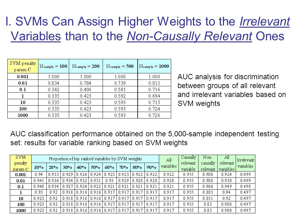 I. SVMs Can Assign Higher Weights to the Irrelevant Variables than to the Non-Causally Relevant Ones AUC analysis for discrimination between groups of