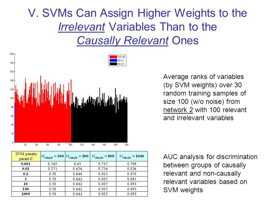 V. SVMs Can Assign Higher Weights to the Irrelevant Variables Than to the Causally Relevant Ones Average ranks of variables (by SVM weights) over 30 r