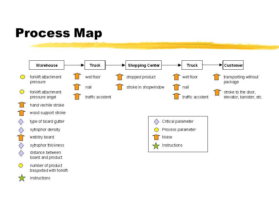Process Map