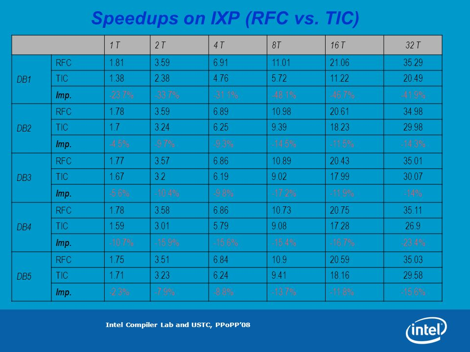 Intel Compiler Lab and USTC, PPoPP08 Speedups on IXP (RFC vs.