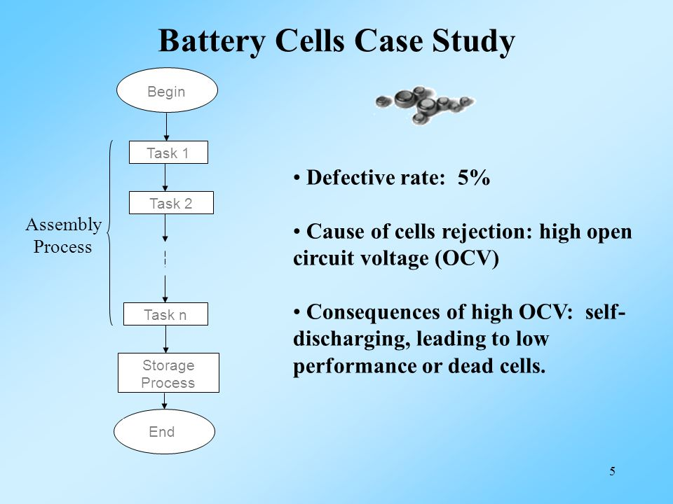 5 Battery Cells Case Study Task 2 Task 1 Task n Storage Process End Begin Assembly Process Defective rate: 5% Cause of cells rejection: high open circ