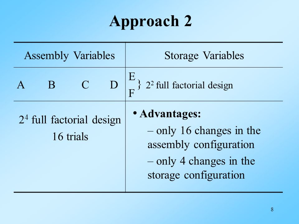 9 Run Assembly Variables (2 4 ) Storage Variables (2 2 ) Storage Conditions (1)(2)(3)(4) (1) (2) (16) Strip-Block Design