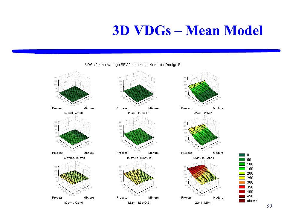 29 3D VDGs – Mean Model