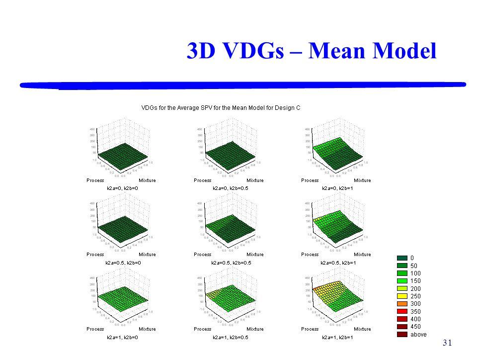 30 3D VDGs – Mean Model