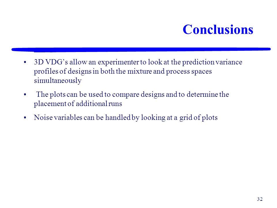 31 3D VDGs – Mean Model