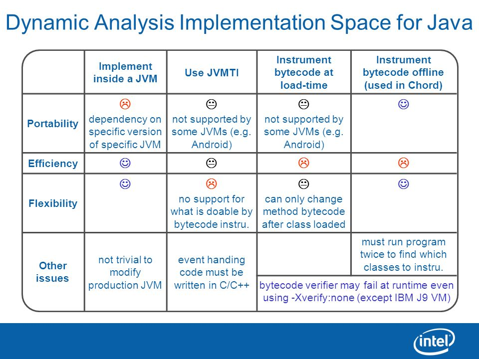 13 Dynamic Analysis Implementation Space for Java Implement inside a JVM Use JVMTI Instrument bytecode at load-time Instrument bytecode offline (used