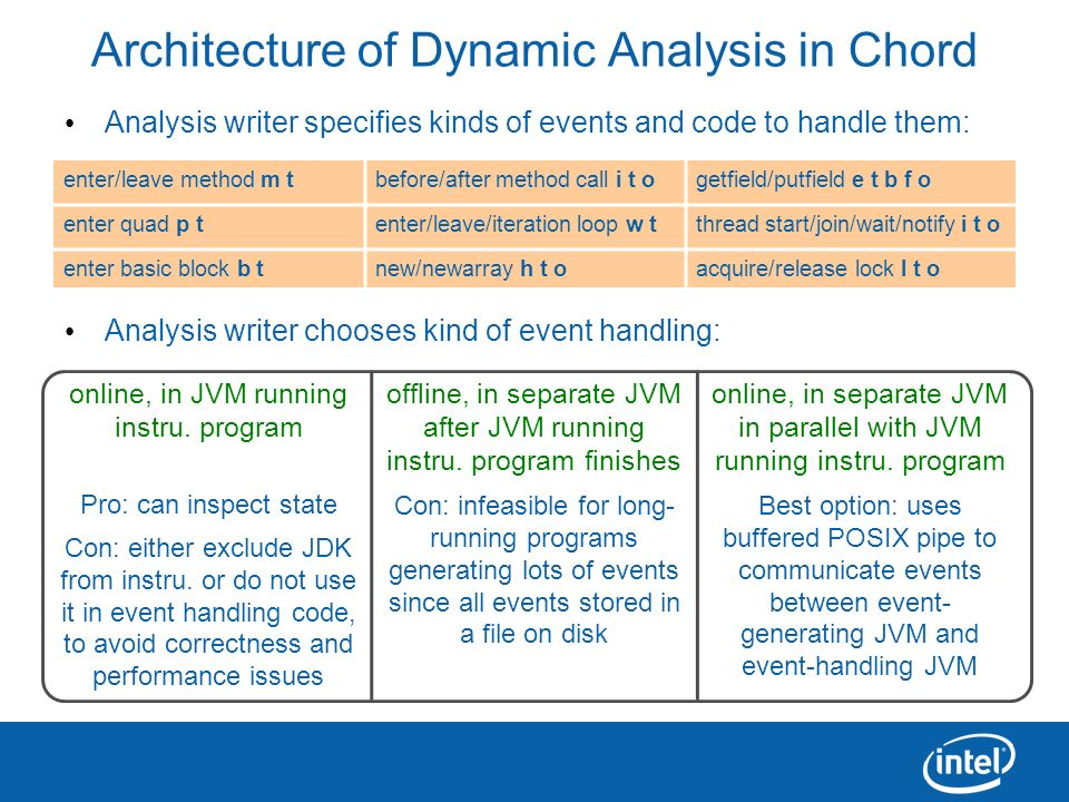 14 Architecture of Dynamic Analysis in Chord Analysis writer specifies kinds of events and code to handle them: Analysis writer chooses kind of event
