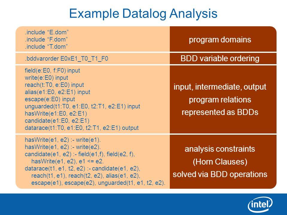 15 input, intermediate, output program relations represented as BDDs program domains Example Datalog Analysis.include E.dom.include F.dom.include T.do