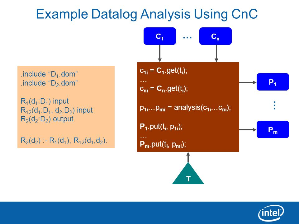 18 Example Datalog Analysis Using CnC.include D 1.dom.include D 2.dom R 1 (d 1 :D 1 ) input R 12 (d 1 :D 1, d 2 :D 2 ) input R 2 (d 2 :D 2 ) output R