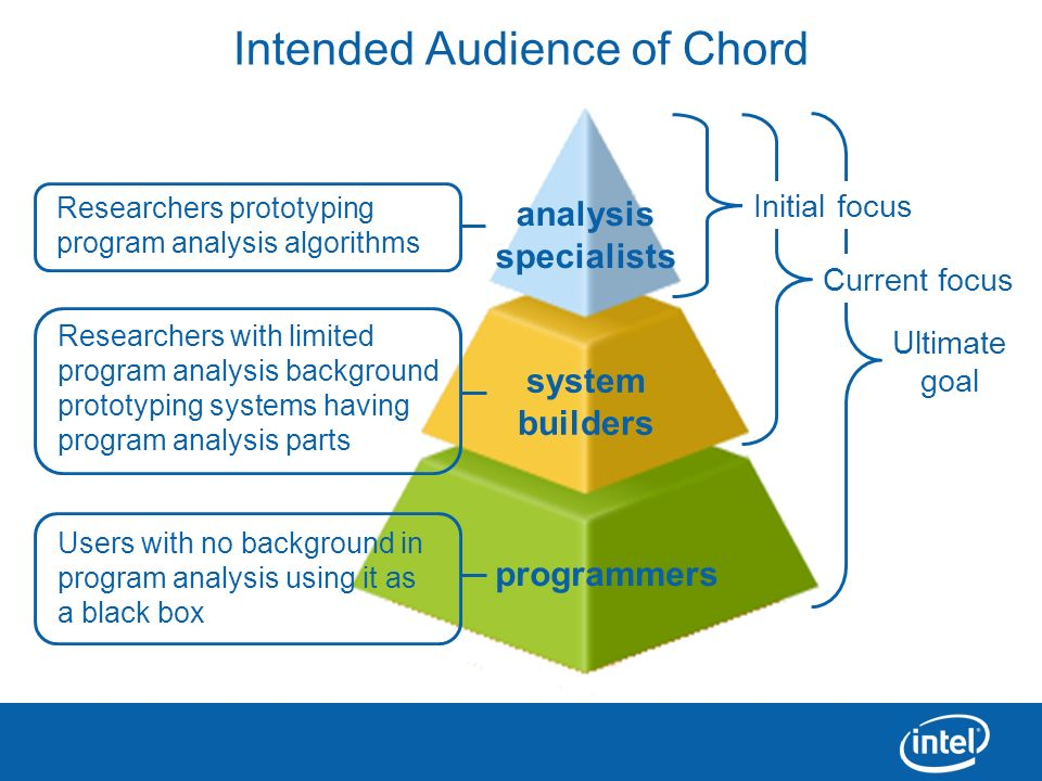 23 programmers analysis specialists system builders Intended Audience of Chord Researchers prototyping program analysis algorithms Researchers with li