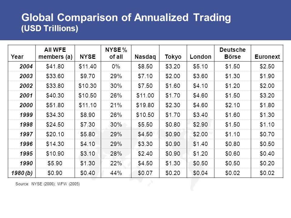 Global Comparison of Annualized Trading (USD Trillions) Year All WFE members (a)NYSE NYSE % of allNasdaqTokyoLondon Deutsche BörseEuronext 2004$41.80$11.400%$8.50$3.20$5.10$1.50$2.50 2003$33.60$9.7029%$7.10$2.00$3.60$1.30$1.90 2002$33.80$10.3030%$7.50$1.60$4.10$1.20$2.00 2001$40.30$10.5026%$11.00$1.70$4.60$1.50$3.20 2000$51.80$11.1021%$19.80$2.30$4.60$2.10$1.80 1999$34.30$8.9026%$10.50$1.70$3.40$1.60$1.30 1998$24.50$7.3030%$5.50$0.80$2.90$1.50$1.10 1997$20.10$5.8029%$4.50$0.90$2.00$1.10$0.70 1996$14.30$4.1029%$3.30$0.90$1.40$0.80$0.50 1995$10.90$3.1028%$2.40$0.90$1.20$0.60$0.40 1990$5.90$1.3022%$4.50$1.30$0.50 $0.20 1980 (b)$0.90$0.4044%$0.07$0.20$0.04$0.02 Source: NYSE (2006); WFW (2005)