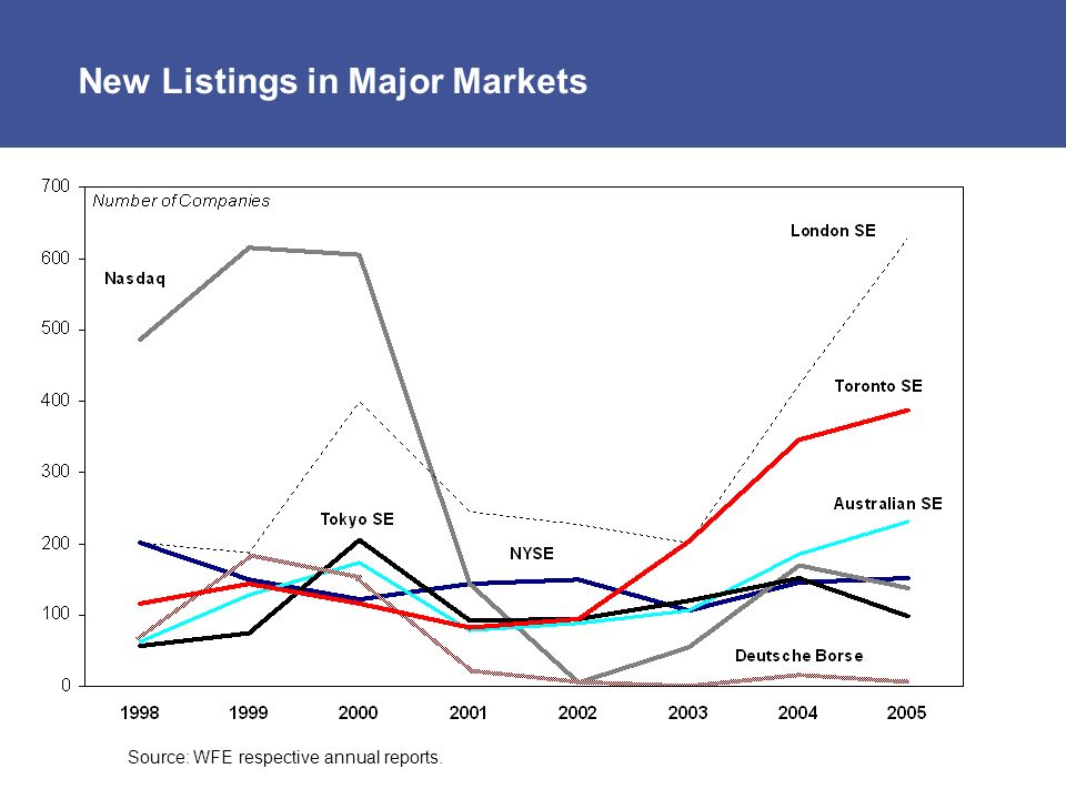New Listings in Major Markets Source: WFE respective annual reports.