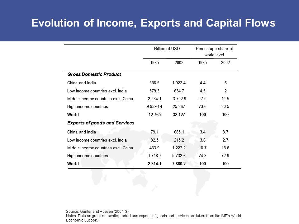 Domestic Market Capitalization (WFE 2009) 0 2000 2001 20022003 2004 20052006 20072008 25 000 20 000 40 000 5 000 10 000 USD bn WFE total (USD bn) 30,95626,59522,83330,62736,84840,88850,65060,85432,551