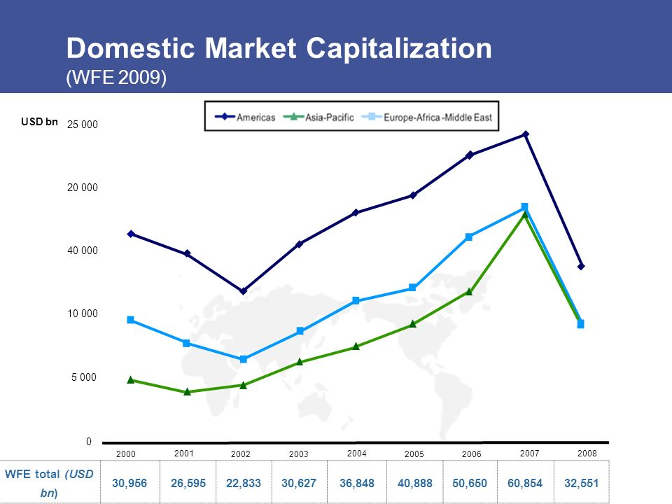 Domestic Market Capitalization (WFE 2009) 0 2000 2001 20022003 2004 20052006 20072008 25 000 20 000 40 000 5 000 10 000 USD bn WFE total (USD bn) 30,95626,59522,83330,62736,84840,88850,65060,85432,551
