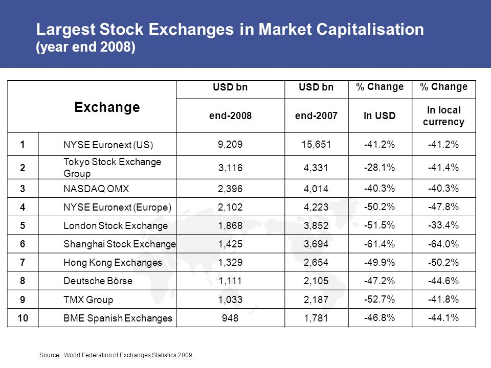 Largest Stock Exchanges in Market Capitalisation (year end 2008) Exchange USD bn % Change end-2008end-2007 In USD In local currency 1 NYSE Euronext (US) 9,20915,651 -41.2% 2 Tokyo Stock Exchange Group 3,1164,331 -28.1%-41.4% 3NASDAQ OMX2,3964,014 -40.3% 4NYSE Euronext (Europe)2,1024,223 -50.2%-47.8% 5London Stock Exchange1,8683,852 -51.5%-33.4% 6Shanghai Stock Exchange1,4253,694 -61.4%-64.0% 7Hong Kong Exchanges1,3292,654 -49.9%-50.2% 8Deutsche Börse1,1112,105 -47.2%-44.6% 9TMX Group1,0332,187 -52.7%-41.8% 10BME Spanish Exchanges9481,781 -46.8%-44.1% Source: World Federation of Exchanges Statistics 2009.