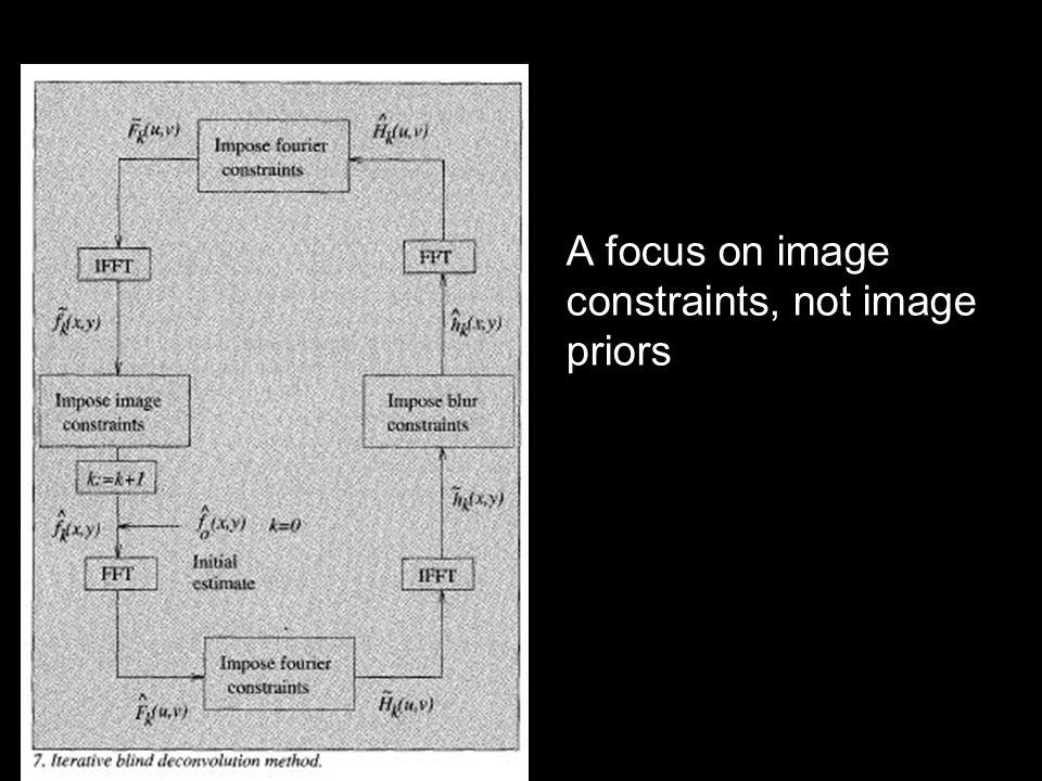 A focus on image constraints, not image priors