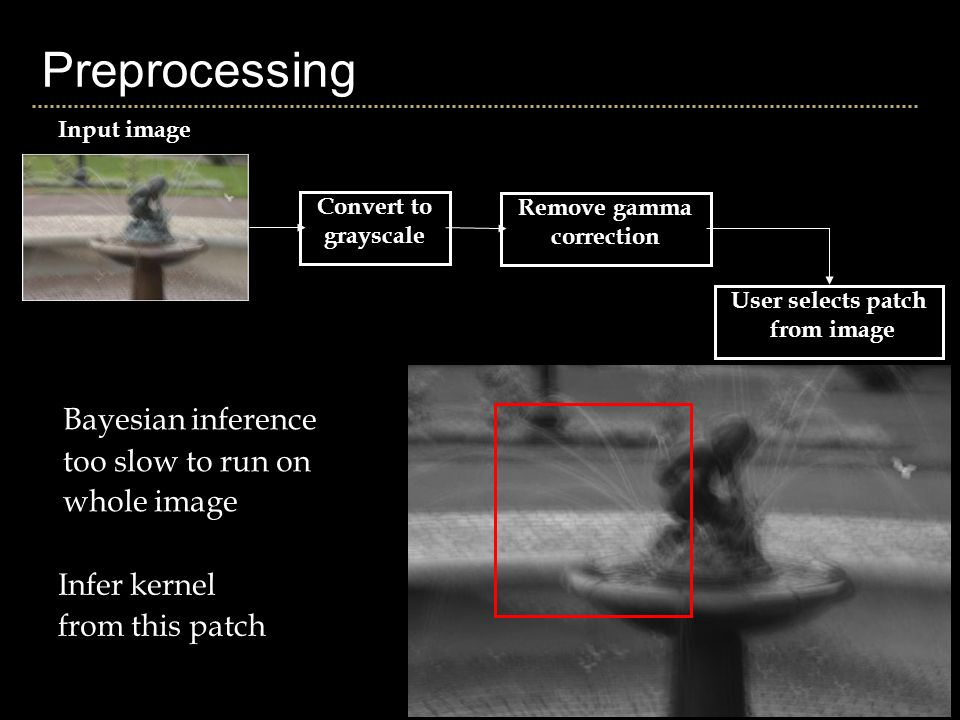 Preprocessing Convert to grayscale Input image Remove gamma correction User selects patch from image Bayesian inference too slow to run on whole image Infer kernel from this patch
