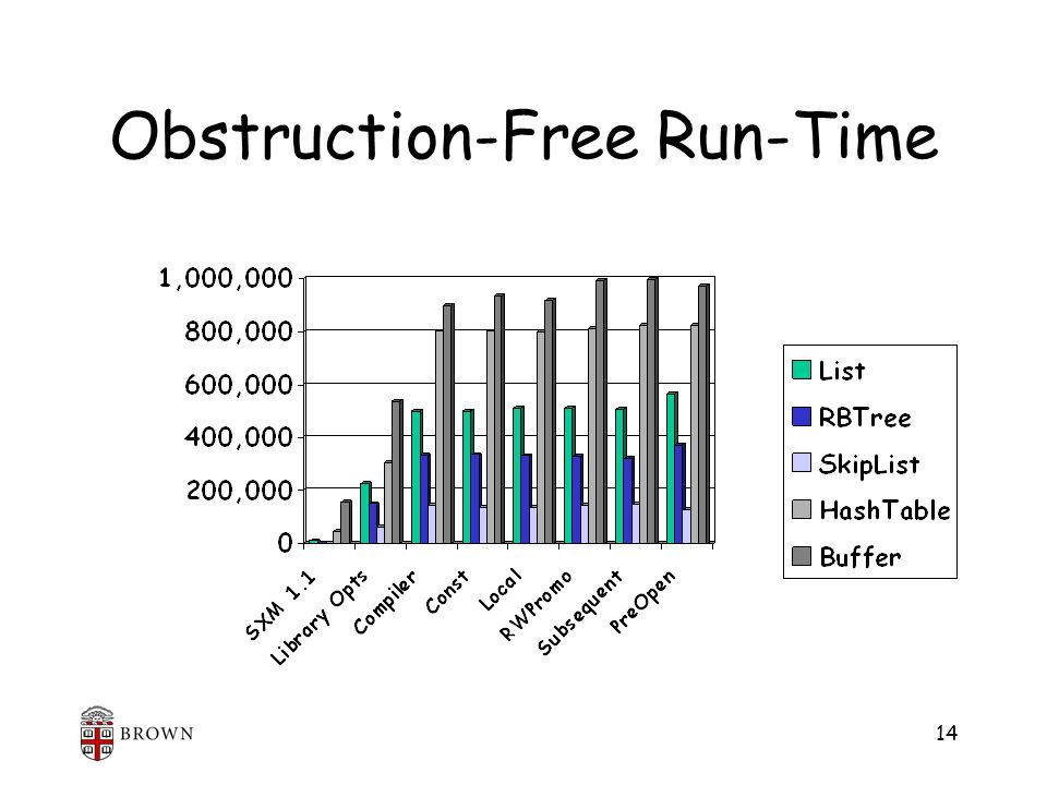 14 Obstruction-Free Run-Time