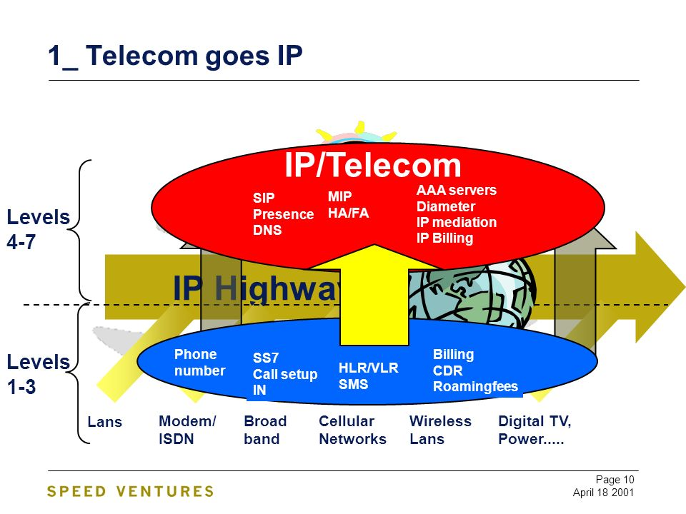 Page 10 April 18 2001 1_ Telecom goes IP Levels 1-3 Levels 4-7 IP Highway Broad band Wireless Lans Cellular Networks Modem/ ISDN Lans Digital TV, Power.....