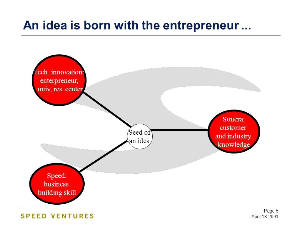 Page 5 April 18 2001 An idea is born with the entrepreneur...
