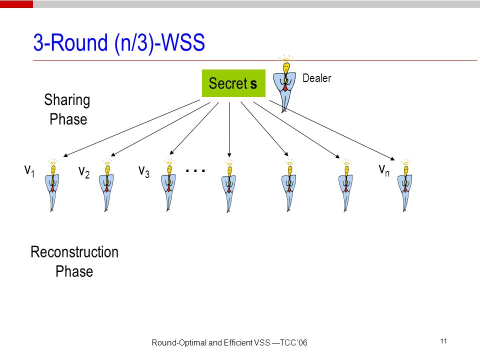 Round-Optimal and Efficient VSS TCC06 10 Our Contributions VSS: Efficient 3-round protocol for n > 3t WSS: – Efficient 3-round protocol for n > 3t rou