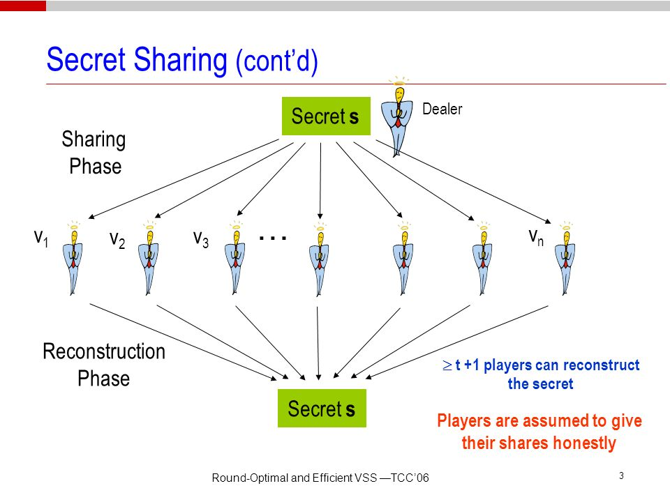 Round-Optimal and Efficient VSS TCC06 2 Secret Sharing (contd) Secret s Dealer Less than t +1 players have no info about the secret Reconstruction Pha