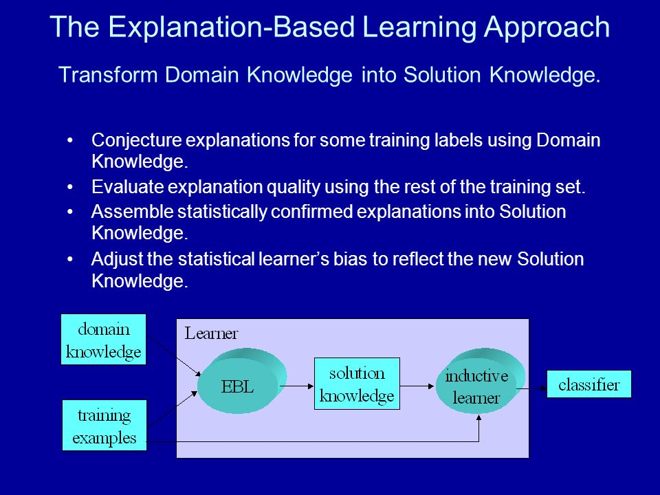 The Explanation-Based Learning Approach Transform Domain Knowledge into Solution Knowledge. Conjecture explanations for some training labels using Dom