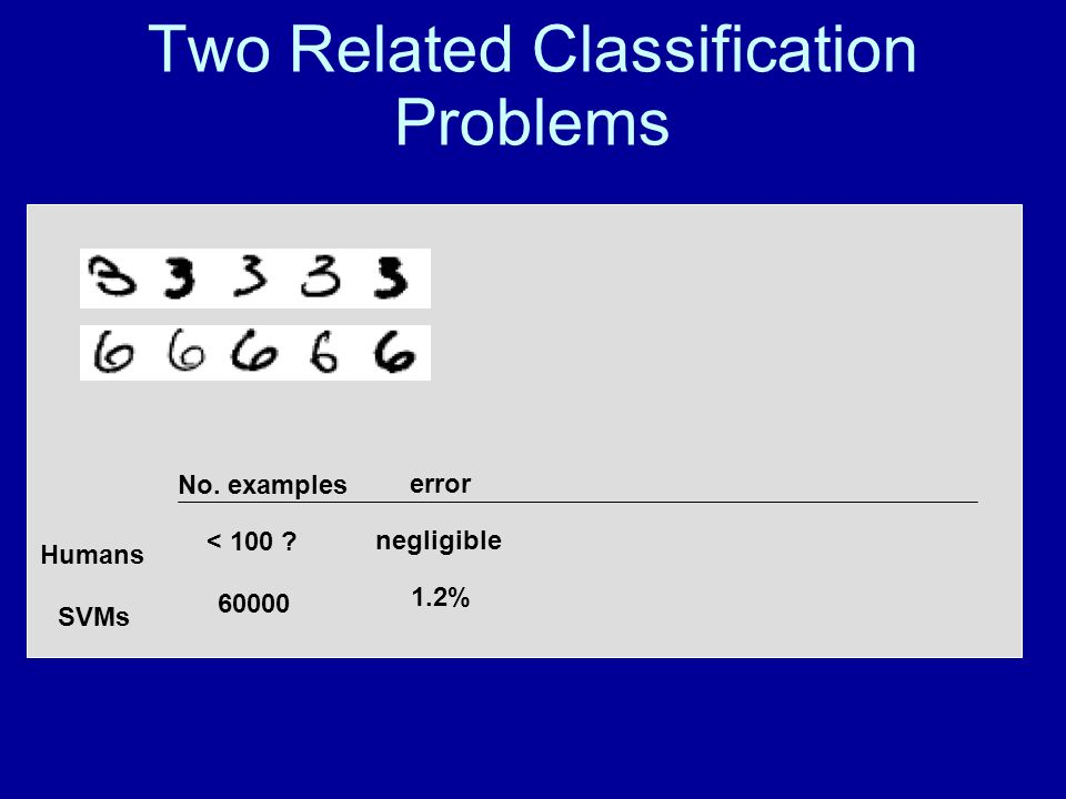 Two Related Classification Problems 1.2% negligible error 60000 < 100 ? No. examples SVMs Humans