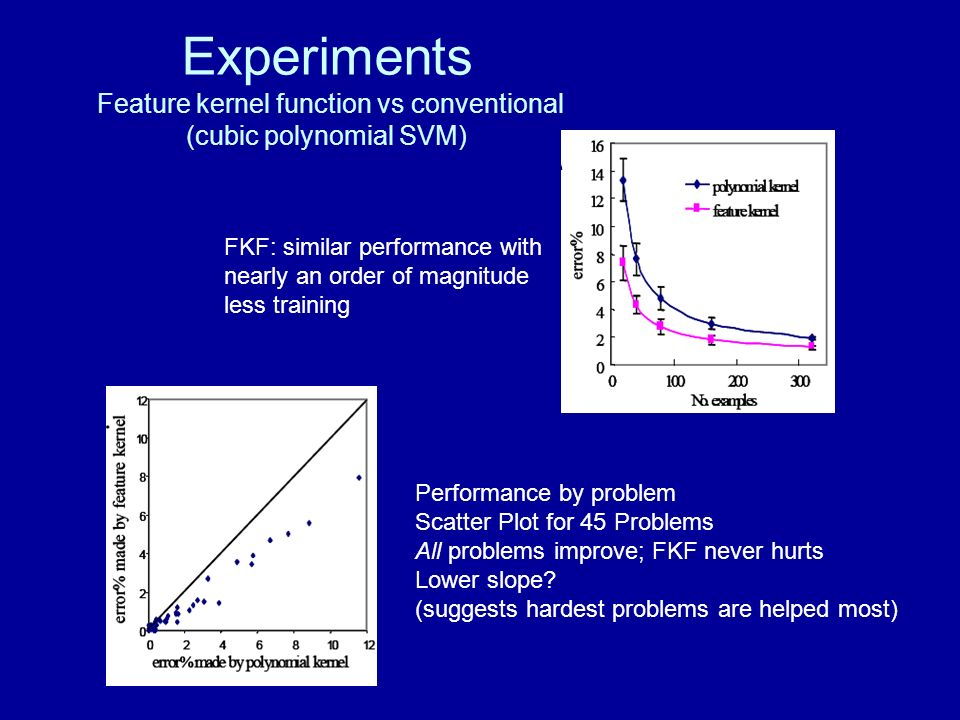 Experiments Feature kernel function vs conventional (cubic polynomial SVM) FKF: similar performance with nearly an order of magnitude less training Pe