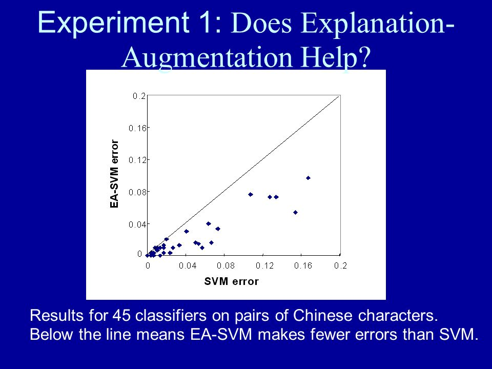 Experiment 1: Does Explanation- Augmentation Help? Results for 45 classifiers on pairs of Chinese characters. Below the line means EA-SVM makes fewer
