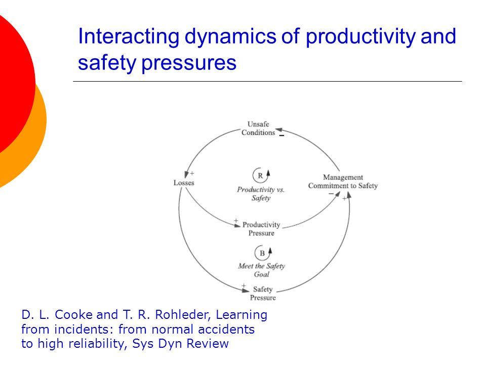 Interacting dynamics of productivity and safety pressures D. L. Cooke and T. R. Rohleder, Learning from incidents: from normal accidents to high relia