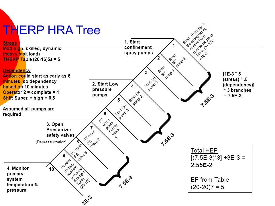 Monitor primary system pressure & temp.; Table (20-10)1 Start SP pump 2 { THERP HRA Tree 1 3 4 5 6 7 8 9 10 Start LH pump 1 Start LH pump 2 Start LH p