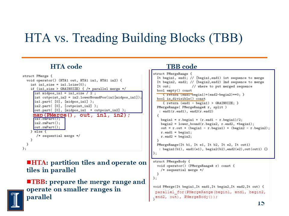 15 HTA vs.