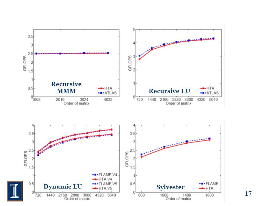17 Recursive MMM Recursive LU Dynamic LU Sylvester