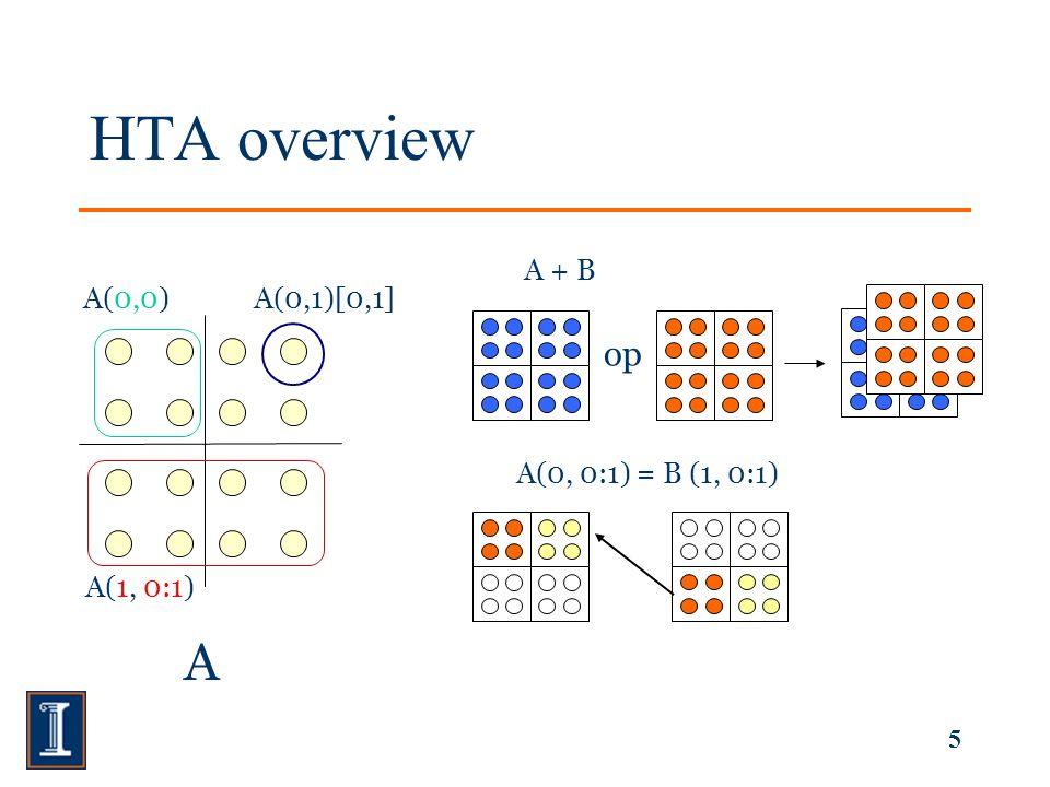 5 HTA overview A A(0,0) A(1, 0:1) A(0,1)[0,1] op A + B A(0, 0:1) = B (1, 0:1)