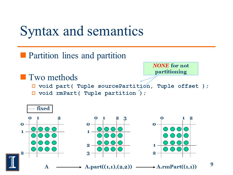 9 Syntax and semantics Partition lines and partition Two methods void part( Tuple sourcePartition, Tuple offset ); void rmPart( Tuple partition ); AA.part((1,1),(2,2))A.rmPart((1,1)) NONE for not partitioning fixed