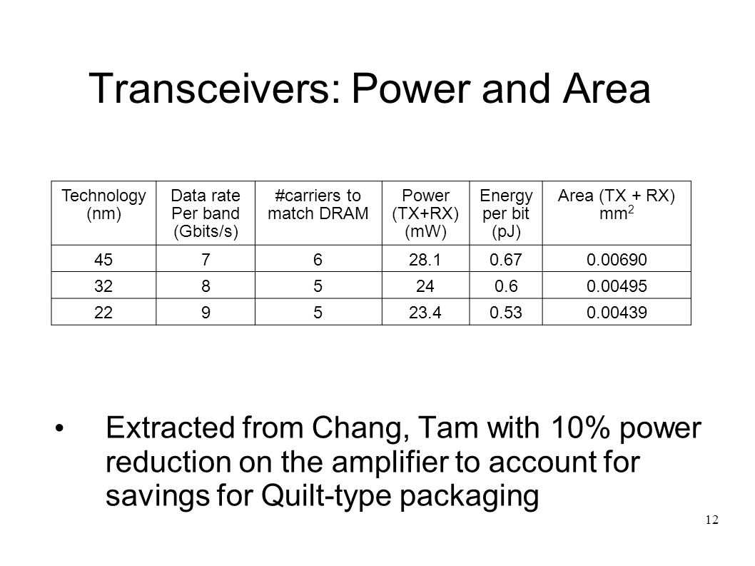 12 Transceivers: Power and Area Extracted from Chang, Tam with 10% power reduction on the amplifier to account for savings for Quilt-type packaging Technology (nm) Data rate Per band (Gbits/s) #carriers to match DRAM Power (TX+RX) (mW) Energy per bit (pJ) Area (TX + RX) mm