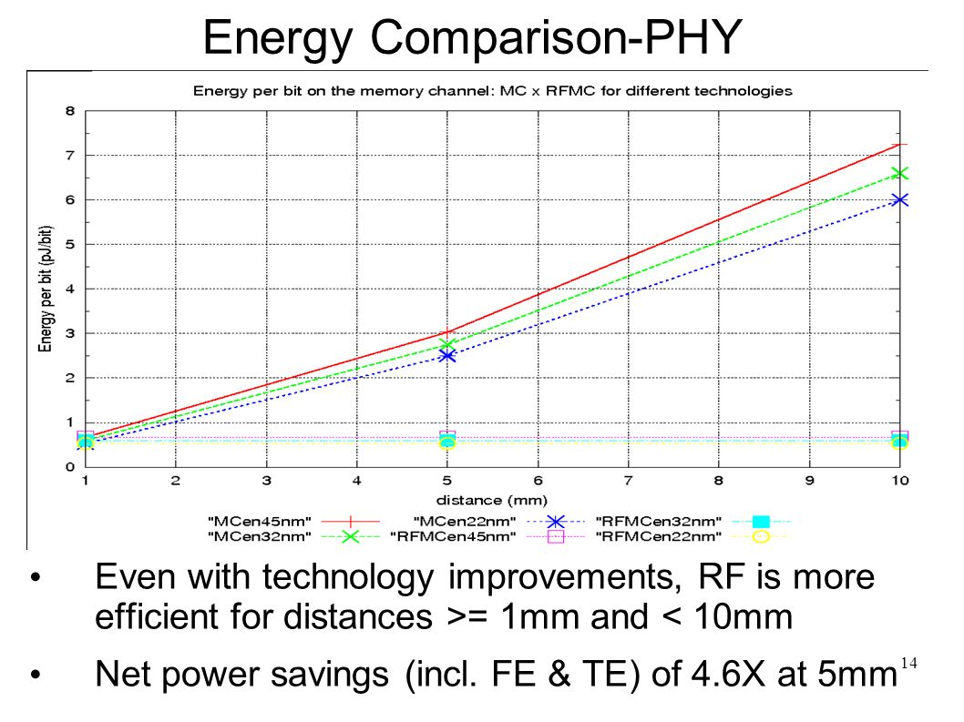 14 Energy Comparison-PHY Even with technology improvements, RF is more efficient for distances >= 1mm and < 10mm Net power savings (incl.