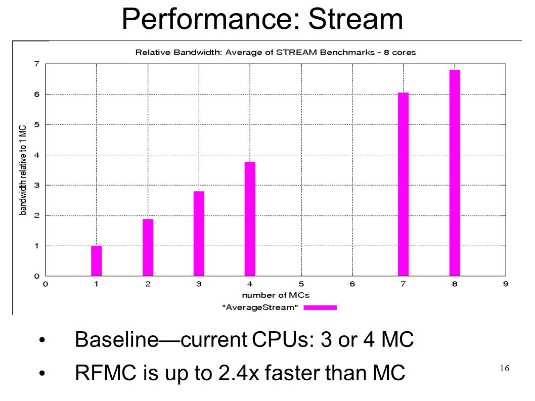 16 Performance: Stream Baselinecurrent CPUs: 3 or 4 MC RFMC is up to 2.4x faster than MC