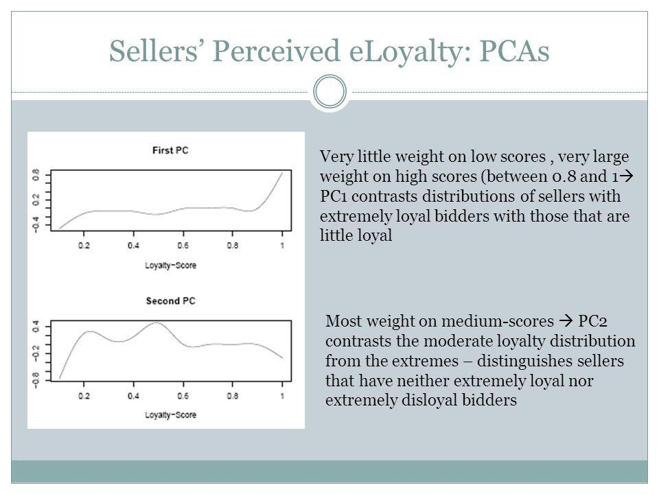 Sellers Perceived eLoyalty: PCAs Most weight on medium-scores PC2 contrasts the moderate loyalty distribution from the extremes – distinguishes sellers that have neither extremely loyal nor extremely disloyal bidders Very little weight on low scores, very large weight on high scores (between 0.8 and 1 PC1 contrasts distributions of sellers with extremely loyal bidders with those that are little loyal