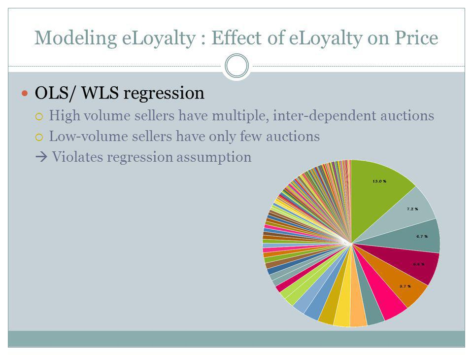 Modeling eLoyalty : Effect of eLoyalty on Price OLS/ WLS regression High volume sellers have multiple, inter-dependent auctions Low-volume sellers have only few auctions Violates regression assumption