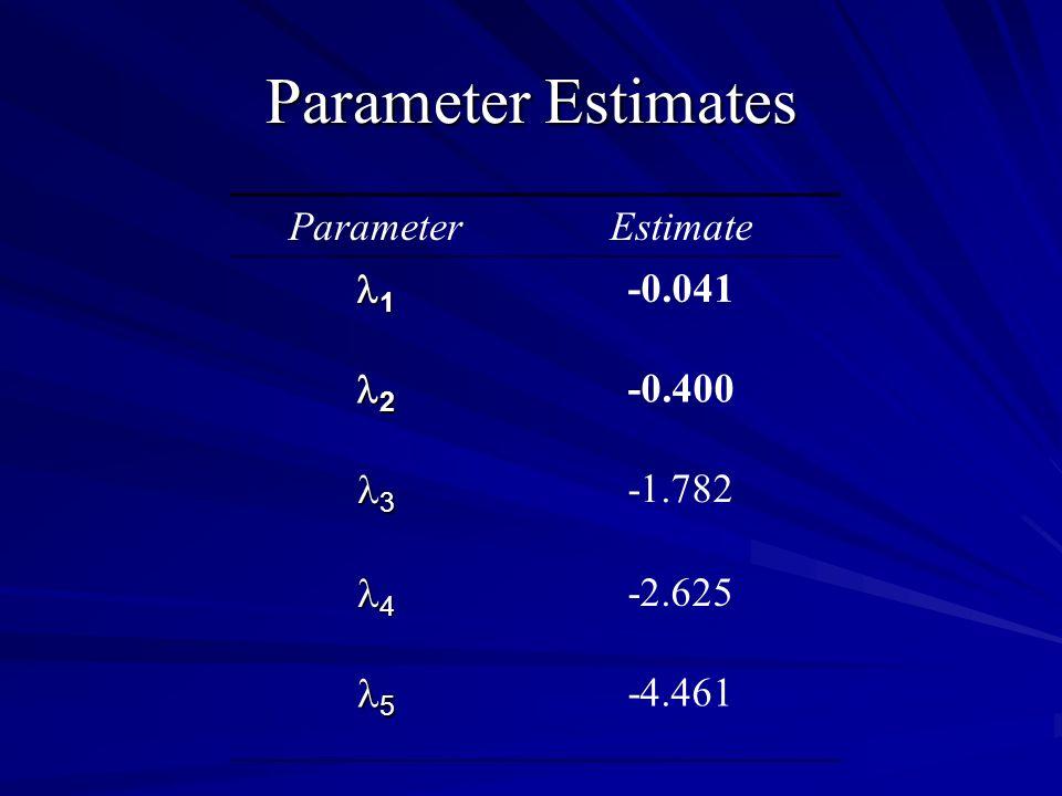 Parameter Estimates ParameterEstimate 1 -0.041 2 -0.400 3 -1.782 4 -2.625 5 -4.461