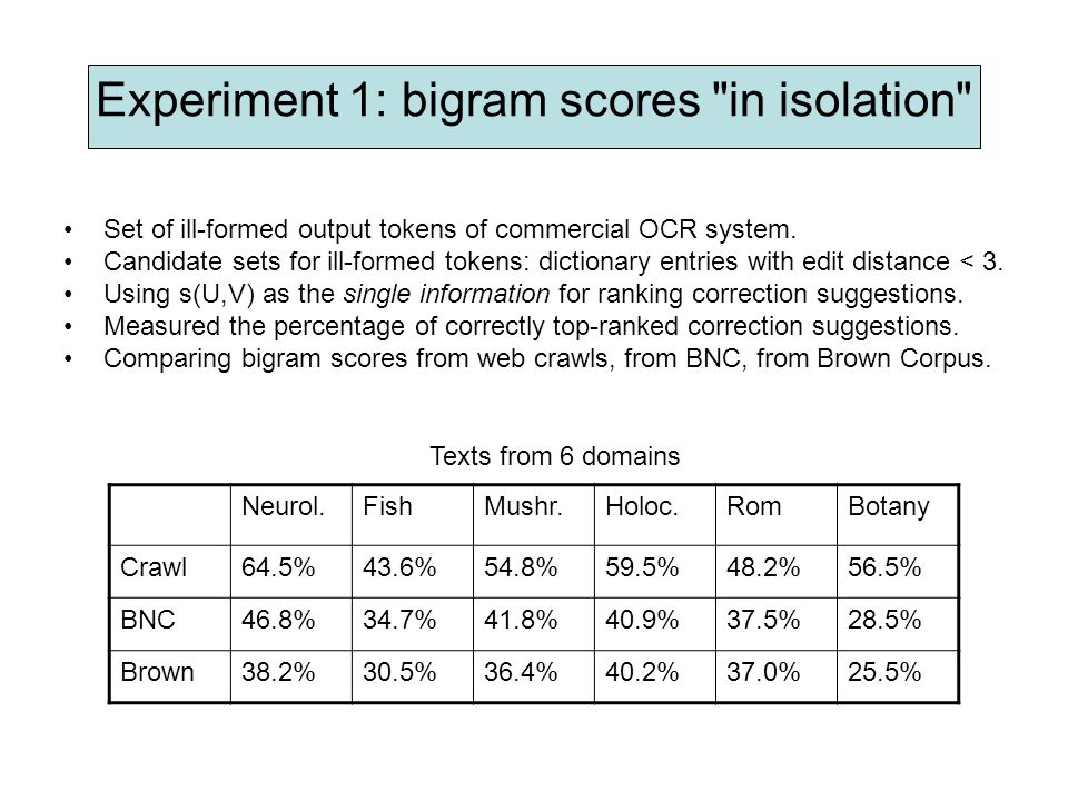 Experiment 1: bigram scores in isolation Set of ill-formed output tokens of commercial OCR system.
